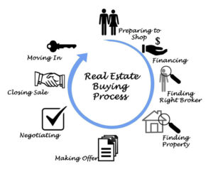 Real Estate Process